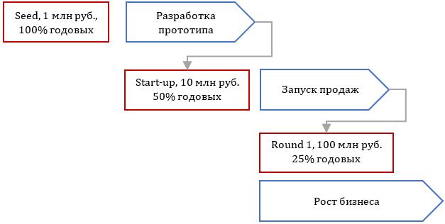 Этапы привлечения финансирования