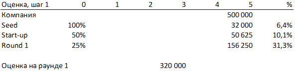 Расчет, сколько хочет получить инвестор в конце пятого год