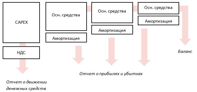 краткая схема учета капвложений в отчетности компании