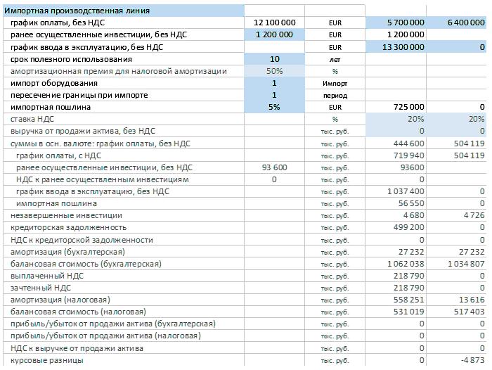 полный учет капвложений в программе Альт-Инвест