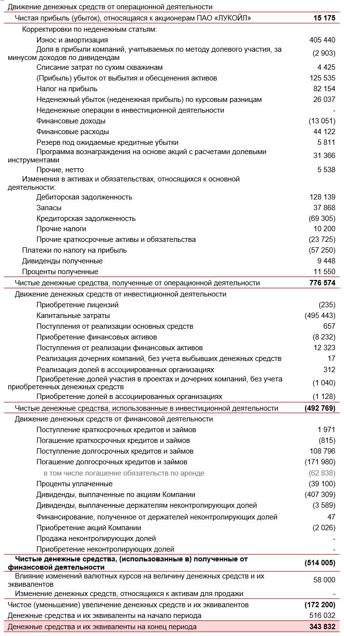 Пример отчета о движении денежных средств