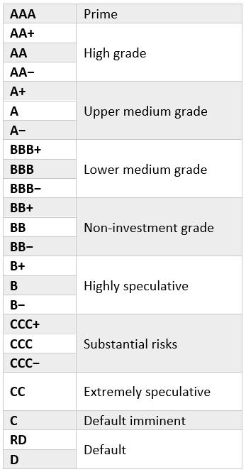 как выглядит шкала рейтинга у агентств S&P и Fitch