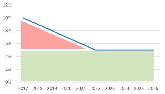 На графике показано как меняются темпы роста