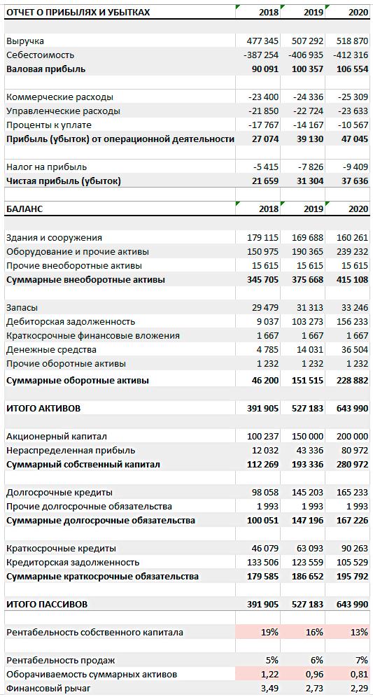 Пример анализа с использованием метода ДюПон