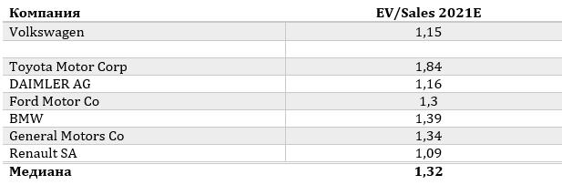 Пример использования мультипликатора EV/Sales