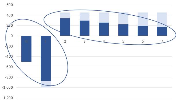 График NPV