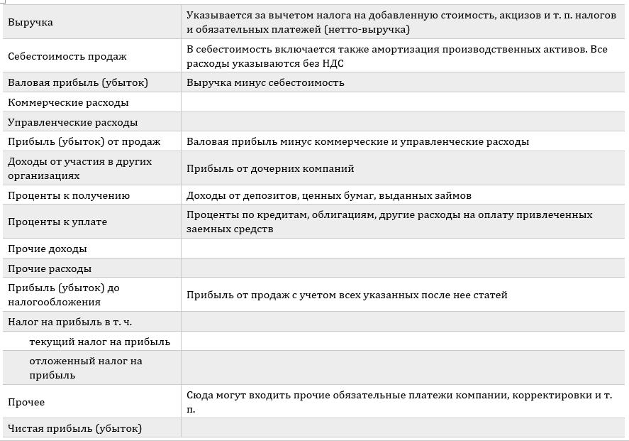 Отчет о прибылях и убытках по РСБУ
