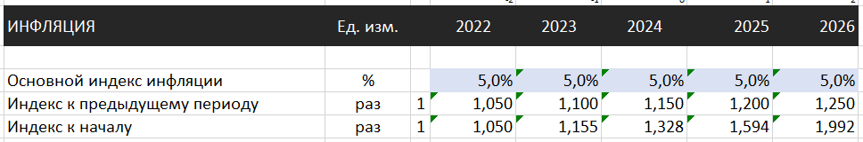 раздел прогноза макроэкономических показателей