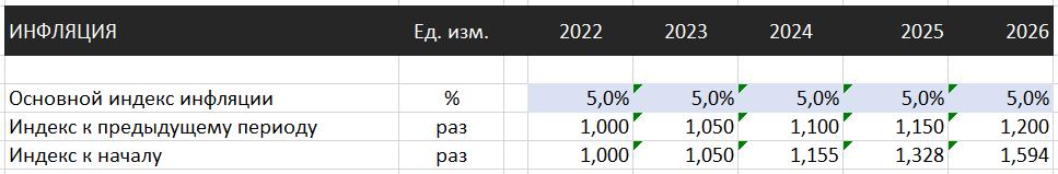 прогноз макроэкономических показателей