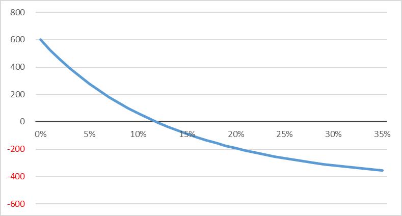 >Зависимость NPV от ставки дисконтирования