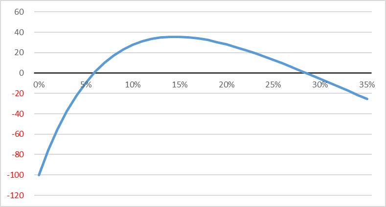 График зависимости NPV от ставки дисконтирования
