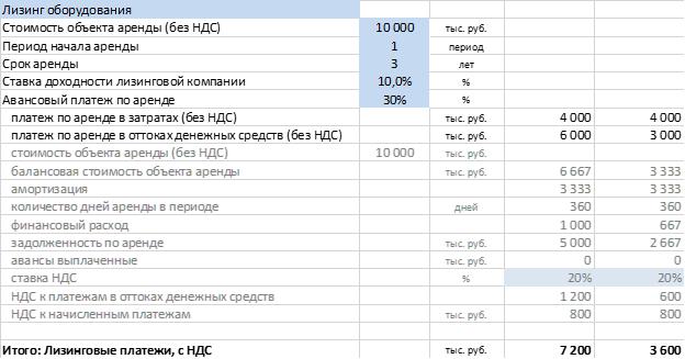 компоненты расчета лизинговой операции в программе Альт-Инвест