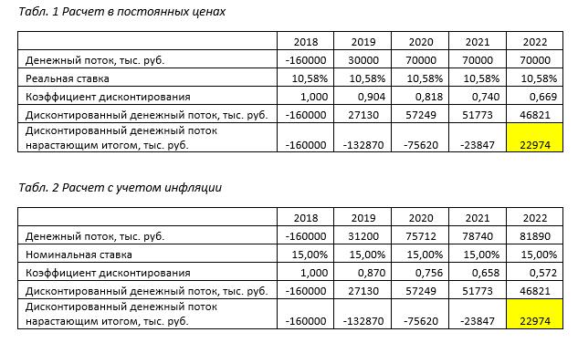 Проценты по кредиту при расчете цены реализации