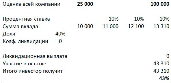 итоговые платежи