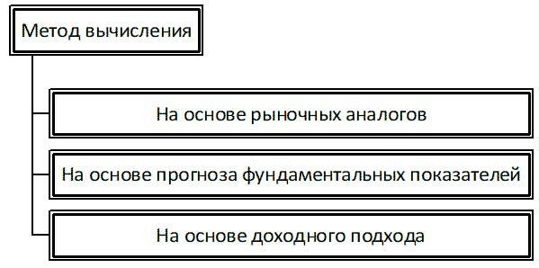 Классификация способов вычисления мультипликатора