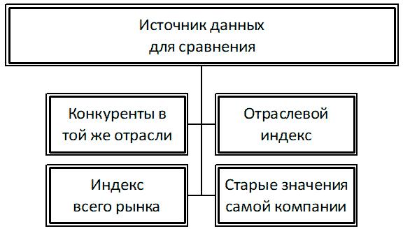 четыре подхода