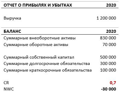 Пример вычисления CR