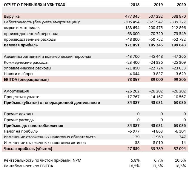 пример того, как будут выглядеть показатели рентабельности по чистой прибыли и EBITDA
