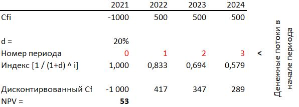 Стоимость денежного потока
