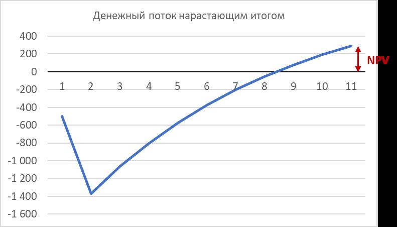 график окупаемости