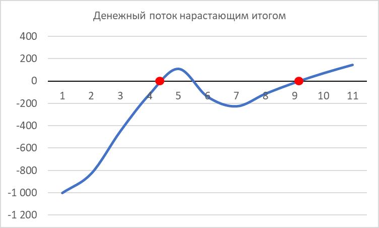 график денежного потока