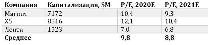 данные об компаниях Магнит, X5 и Лента на апрель 2021 года
