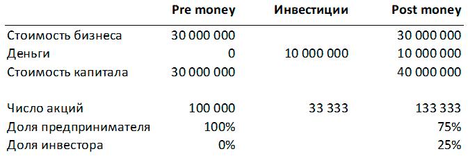 доля инвестора после внесения его денег в бизнес должна быть равна