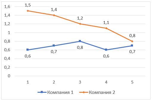 Пример расчета показателей финансовой устойчивости