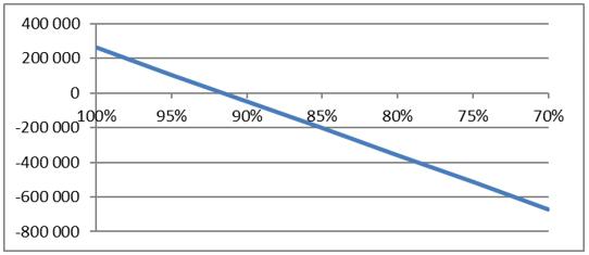 график чувствительности NPV проекта