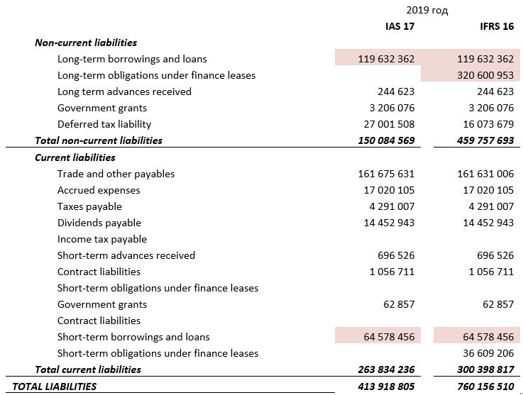 расчет суммарного долга  компании «Магнит» за 2019 год