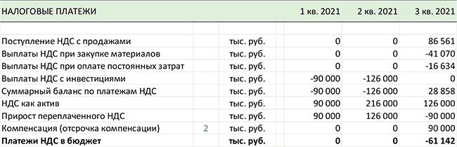 как может выглядеть раздел для моделирования НДС в финансовой модели